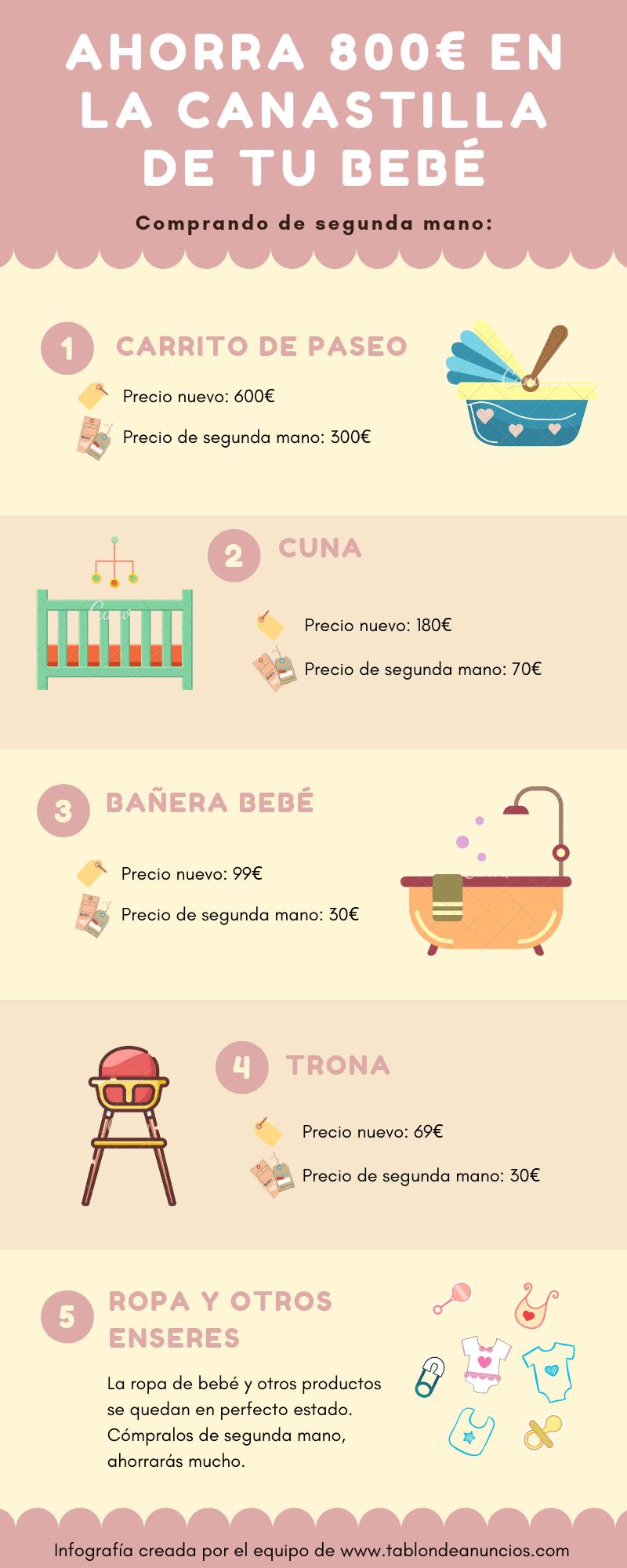 Infografía canastilla de bebé