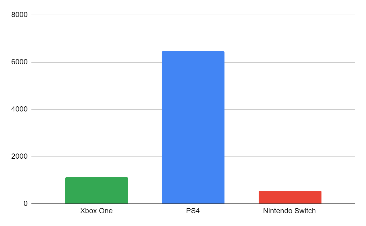Ventas de videojuegos de segunda mano por videoconsolas