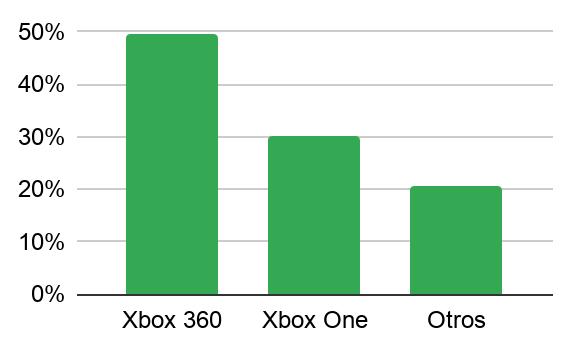 Ventas de videojuegos de segunda mano por consolas de Microsoft