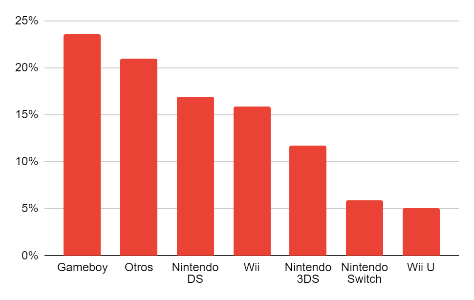 Ventas de videojuegos de segunda mano por consolas de Nintendo
