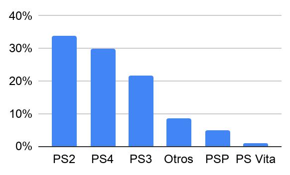 Ventas de videojuegos de segunda mano por consolas de Sony