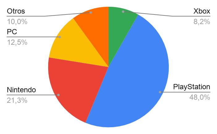 Gráfico videojuegos más vendidos en Internet